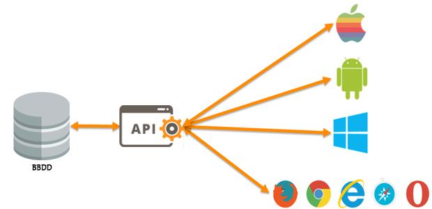 Cómo crear una API para tu aplicación web